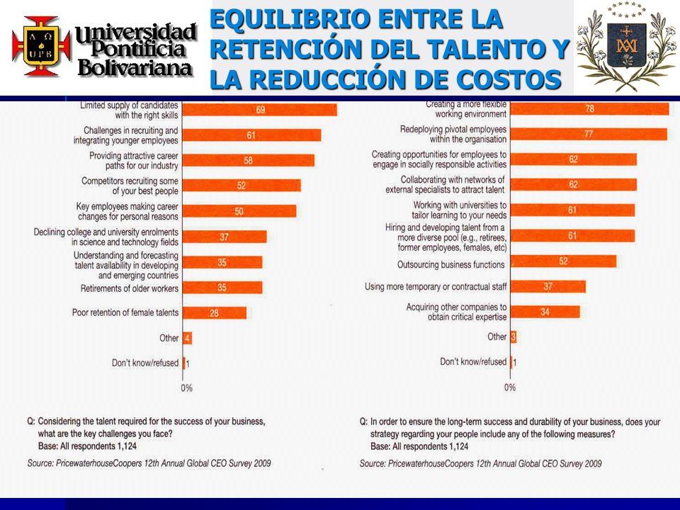 EQUILIBRIO ENTRE LA RETENCIÓN DEL TALENTO Y LA REDUCCIÓN DE COSTOS