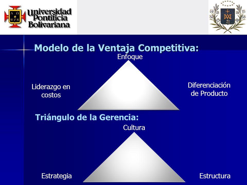 Modelo de la Ventaja Competitiva: Enfoque Liderazgo en costos Triángulo de la Gerencia: Cultura EstructuraEstrategia Diferenciación de Producto