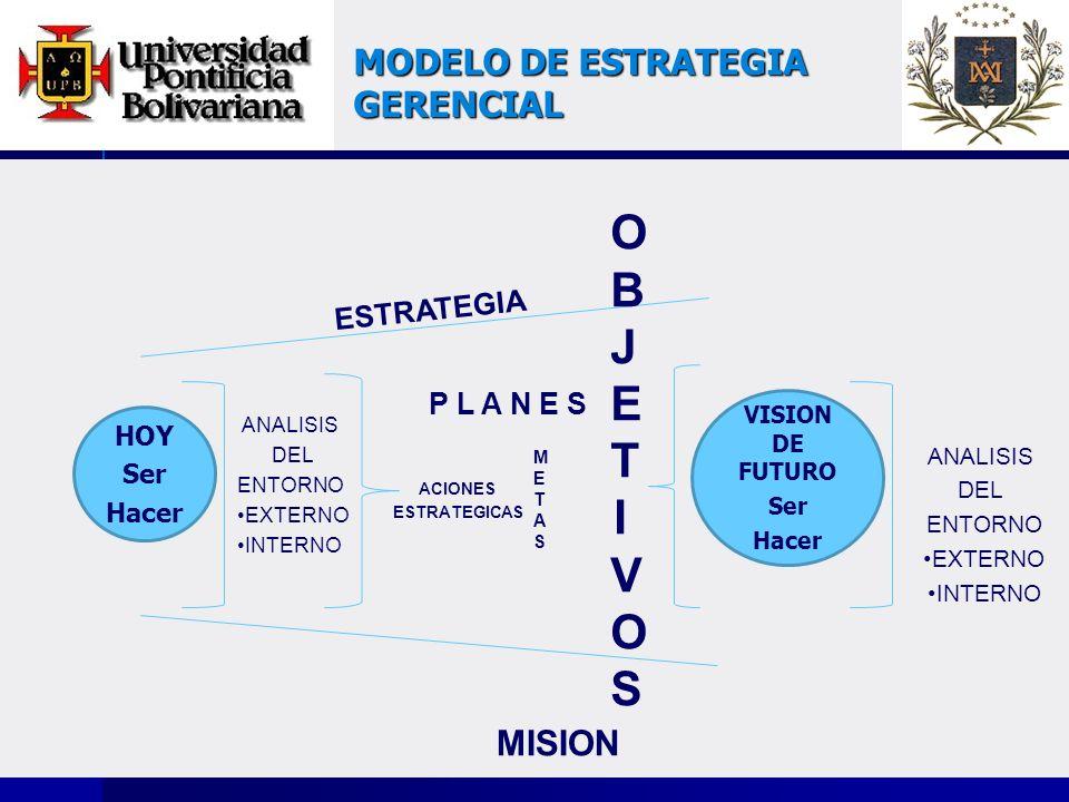 MODELO DE ESTRATEGIA GERENCIAL HOY Ser Hacer VISION DE FUTURO Ser Hacer P L A N E S ANALISIS DEL ENTORNO EXTERNO INTERNO ANALISIS DEL ENTORNO EXTERNO INTERNO ESTRATEGIA MISION ACIONES ESTRATEGICAS METASMETAS OBJETIVOSOBJETIVOS
