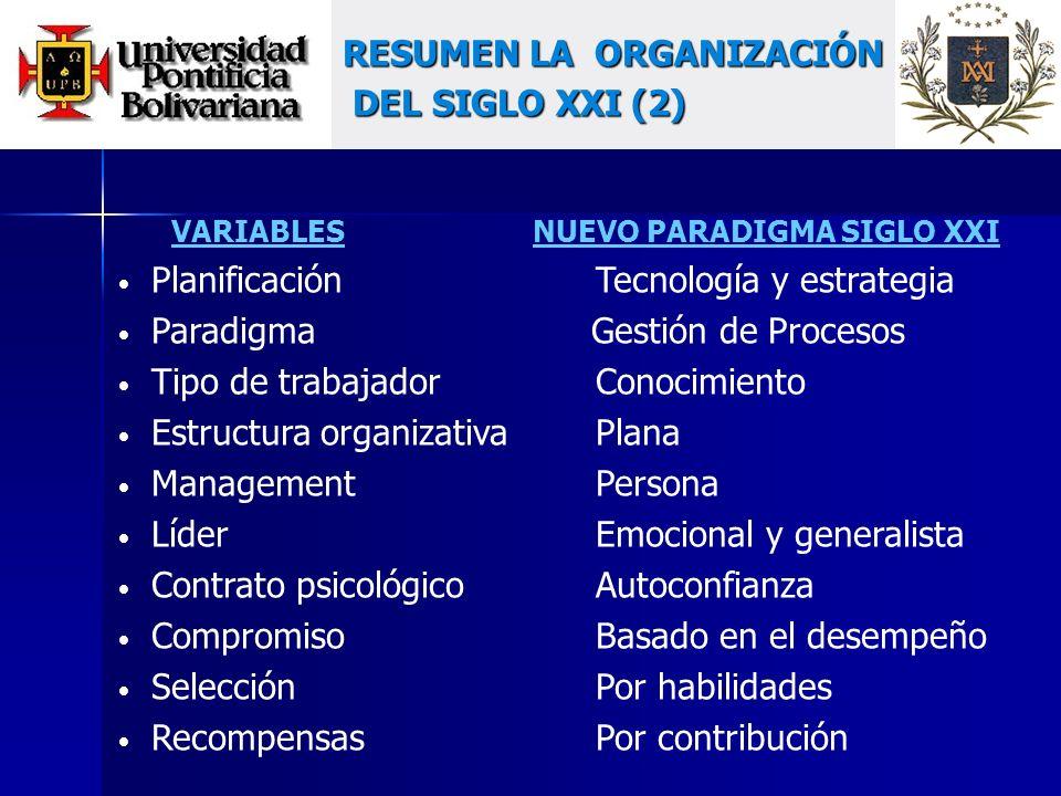 VARIABLES NUEVO PARADIGMA SIGLO XXI PlanificaciónTecnología y estrategia Paradigma Gestión de Procesos Tipo de trabajadorConocimiento Estructura organizativaPlana ManagementPersona LíderEmocional y generalista Contrato psicológicoAutoconfianza CompromisoBasado en el desempeño SelecciónPor habilidades Recompensas Por contribución RESUMEN LA ORGANIZACIÓN DEL SIGLO XXI (2) DEL SIGLO XXI (2)