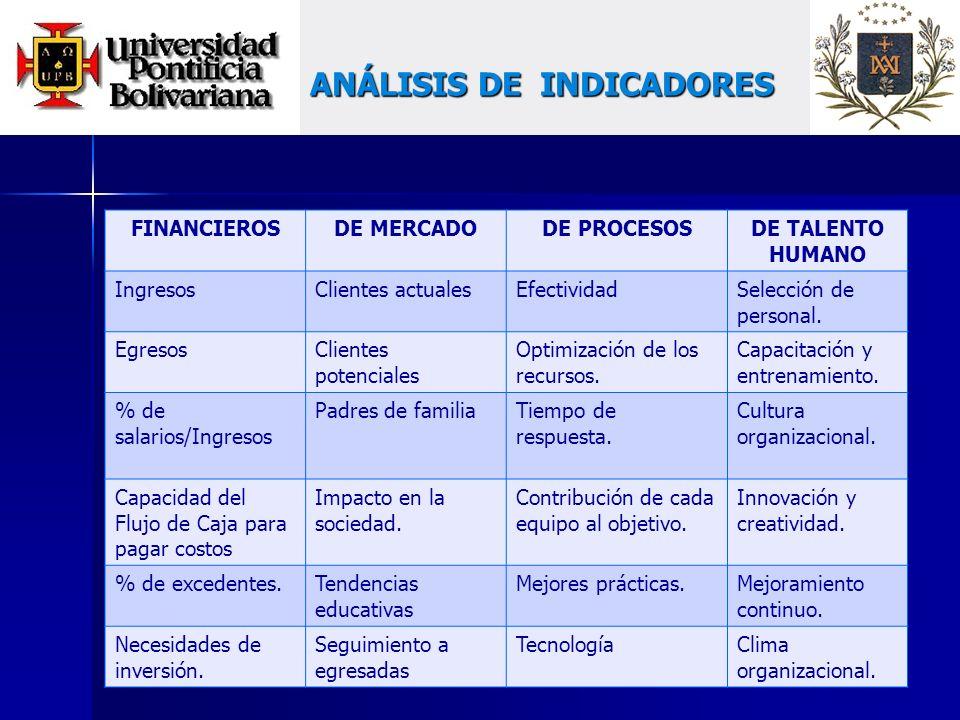 ANÁLISIS DE INDICADORES FINANCIEROSDE MERCADODE PROCESOSDE TALENTO HUMANO IngresosClientes actualesEfectividadSelección de personal.