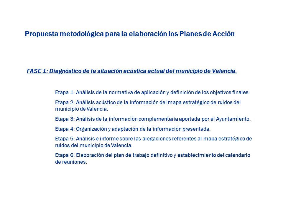 FASE 1: Diagnóstico de la situación acústica actual del municipio de Valencia. Etapa 1: Análisis de la normativa de aplicación y definición de los obj