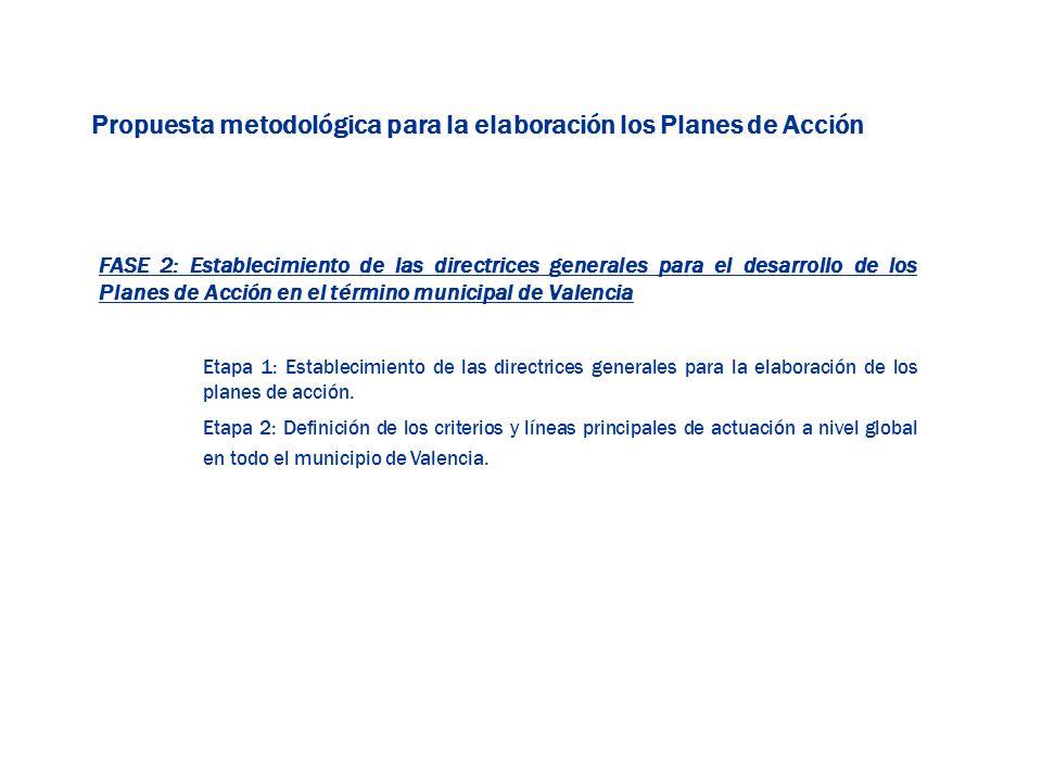 FASE 2: Establecimiento de las directrices generales para el desarrollo de los Planes de Acción en el término municipal de Valencia Etapa 1: Estableci