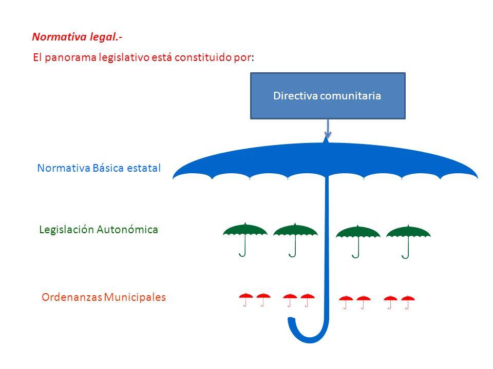 Normativa Básica estatal Legislación Autonómica Ordenanzas Municipales Normativa legal.- El panorama legislativo está constituido por: Directiva comun