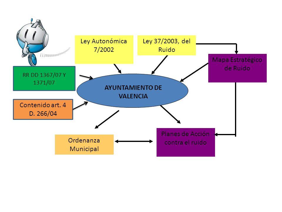 AYUNTAMIENTO DE VALENCIA Ley 37/2003, del Ruido Mapa Estratégico de Ruido Ley Autonómica 7/2002 Planes de Acción contra el ruido Ordenanza Municipal R