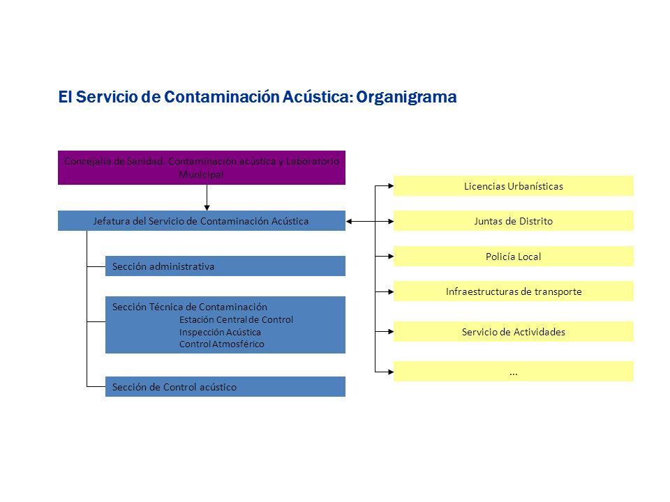 El Servicio de Contaminación Acústica: Organigrama Jefatura del Servicio de Contaminación Acústica Sección administrativa Sección Técnica de Contamina