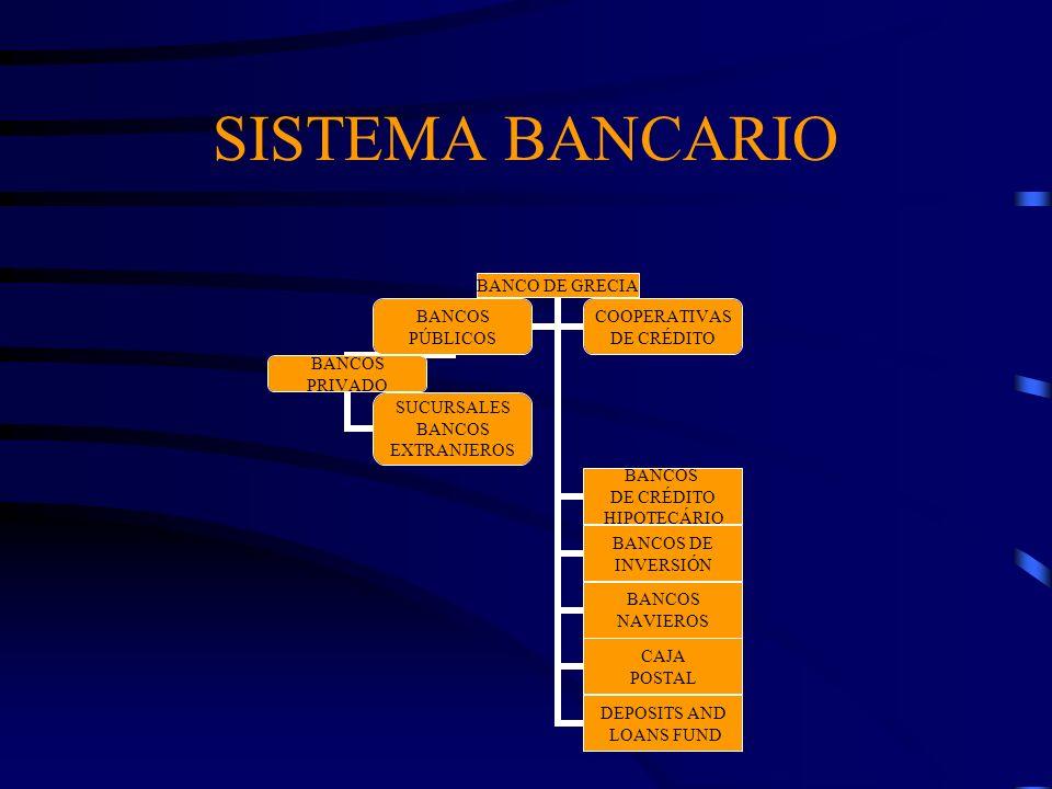 SISTEMA BANCARIO BANCO DE GRECIA BANCOS DE CRÉDITO HIPOTECÁRIO BANCOS DE INVERSIÓN BANCOS NAVIEROS CAJA POSTAL DEPOSITS AND LOANS FUND BANCOS PÚBLICOS