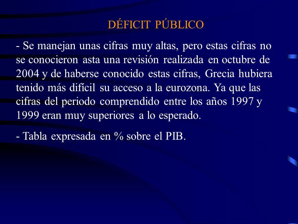 DÉFICIT PÚBLICO - Se manejan unas cifras muy altas, pero estas cifras no se conocieron asta una revisión realizada en octubre de 2004 y de haberse con