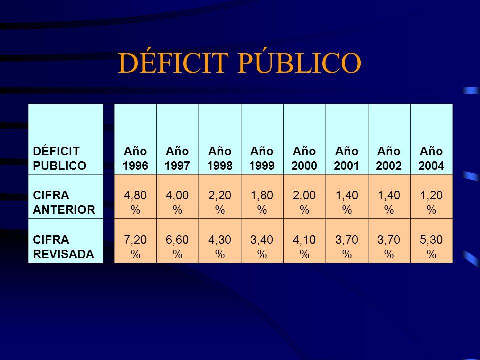 DÉFICIT PÚBLICO DÉFICIT PUBLICO Año 1996 Año 1997 Año 1998 Año 1999 Año 2000 Año 2001 Año 2002 Año 2004 CIFRA ANTERIOR 4,80 % 4,00 % 2,20 % 1,80 % 2,0