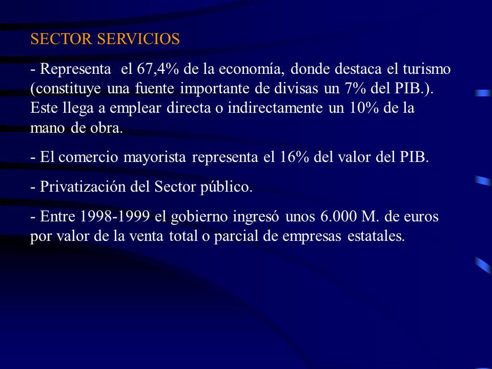 SECTOR SERVICIOS - Representa el 67,4% de la economía, donde destaca el turismo (constituye una fuente importante de divisas un 7% del PIB.). Este lle
