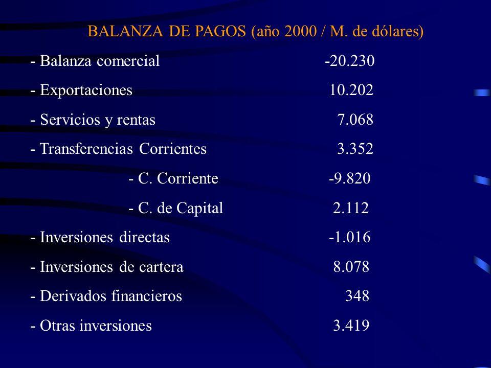 BALANZA DE PAGOS (año 2000 / M. de dólares) - Balanza comercial-20.230 - Exportaciones 10.202 - Servicios y rentas 7.068 - Transferencias Corrientes 3