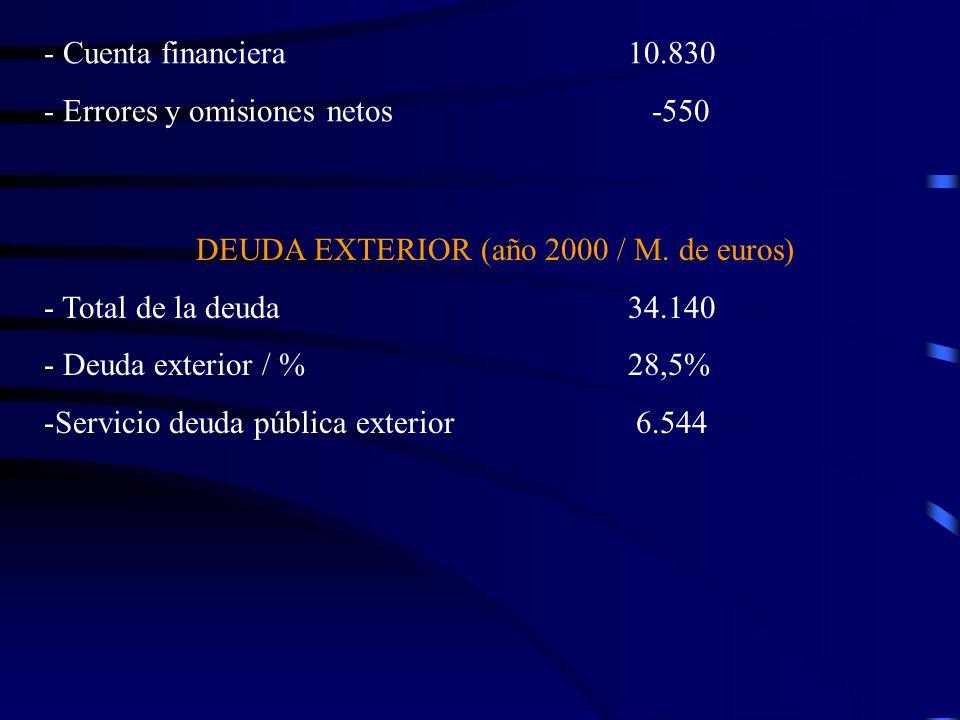 - Cuenta financiera 10.830 - Errores y omisiones netos -550 DEUDA EXTERIOR (año 2000 / M. de euros) - Total de la deuda 34.140 - Deuda exterior / % 28