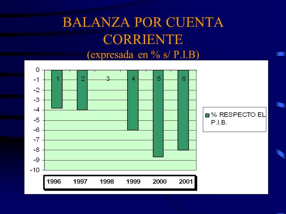 BALANZA POR CUENTA CORRIENTE (expresada en % s/ P.I.B)
