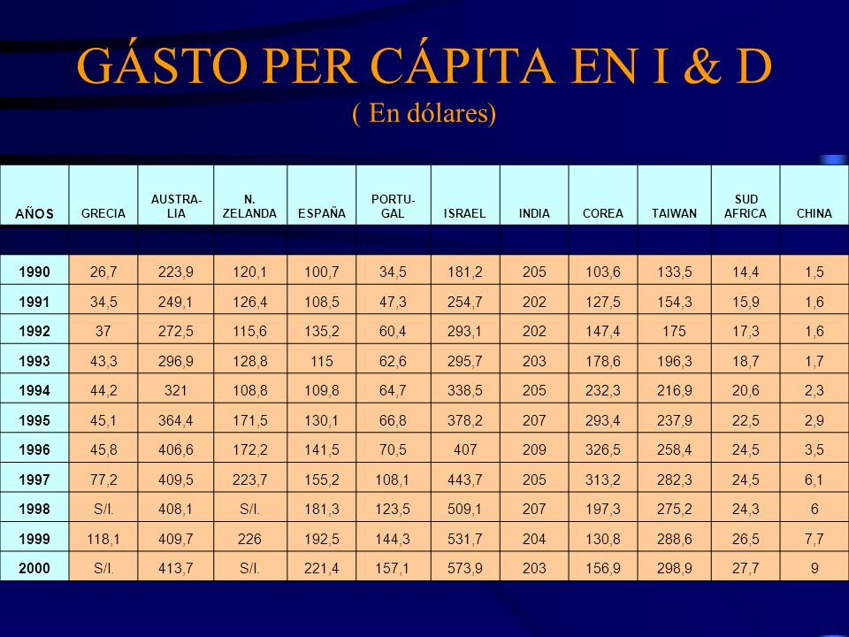 GÁSTO PER CÁPITA EN I & D ( En dólares) AÑOS GRECIA AUSTRA- LIA N. ZELANDAESPAÑA PORTU- GALISRAELINDIACOREATAIWAN SUD AFRICACHINA 199026,7223,9120,110
