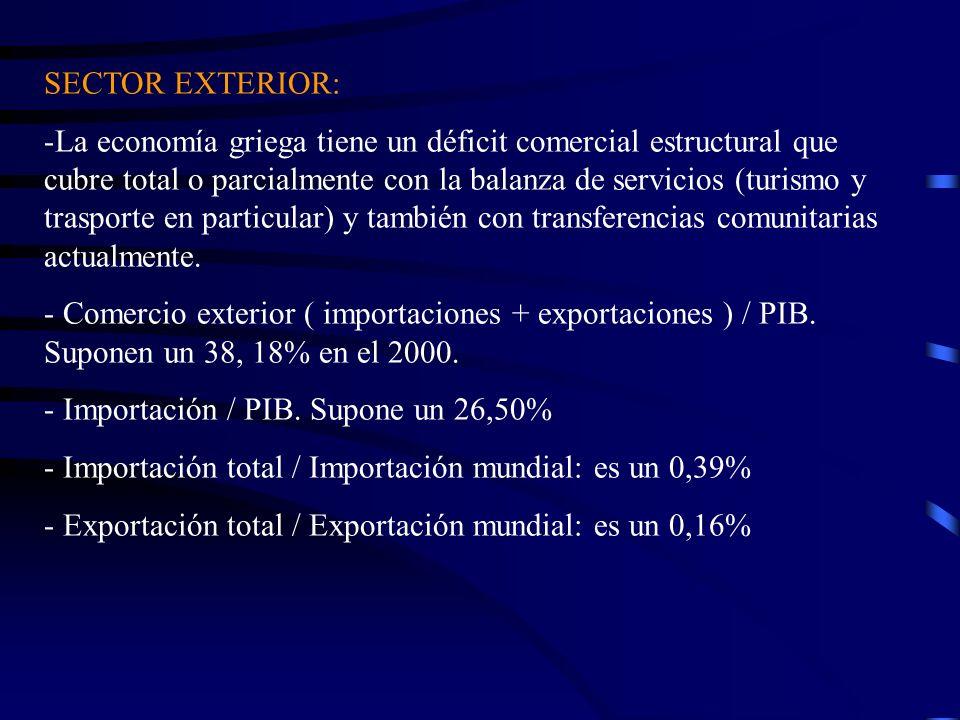 SECTOR EXTERIOR: -La economía griega tiene un déficit comercial estructural que cubre total o parcialmente con la balanza de servicios (turismo y tras