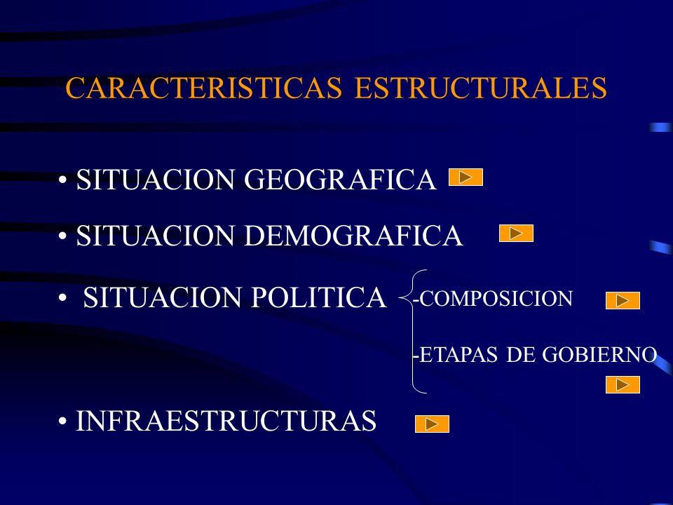 CARACTERISTICAS ESTRUCTURALES SITUACION POLITICA -COMPOSICION -ETAPAS DE GOBIERNO SITUACION GEOGRAFICA SITUACION DEMOGRAFICA INFRAESTRUCTURAS