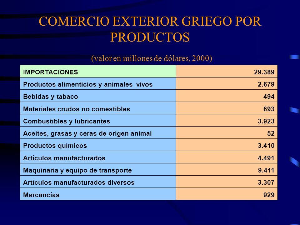 COMERCIO EXTERIOR GRIEGO POR PRODUCTOS (valor en millones de dólares, 2000) IMPORTACIONES29.389 Productos alimenticios y animales vivos2.679 Bebidas y