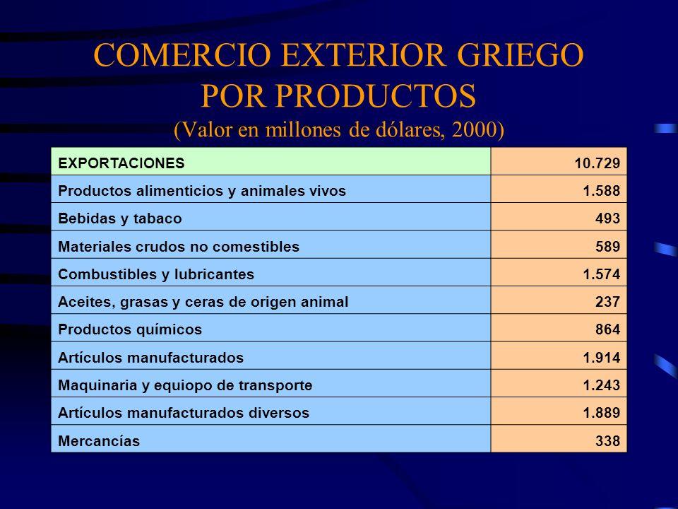 COMERCIO EXTERIOR GRIEGO POR PRODUCTOS (Valor en millones de dólares, 2000) EXPORTACIONES10.729 Productos alimenticios y animales vivos1.588 Bebidas y