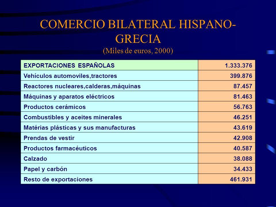 COMERCIO BILATERAL HISPANO- GRECIA (Miles de euros, 2000) EXPORTACIONES ESPAÑOLAS1.333.376 Vehículos automoviles,tractores399.876 Reactores nucleares,
