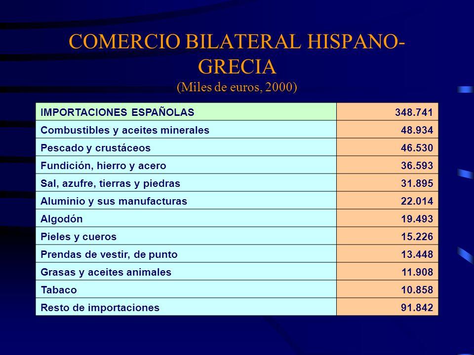COMERCIO BILATERAL HISPANO- GRECIA (Miles de euros, 2000) IMPORTACIONES ESPAÑOLAS348.741 Combustibles y aceites minerales48.934 Pescado y crustáceos46