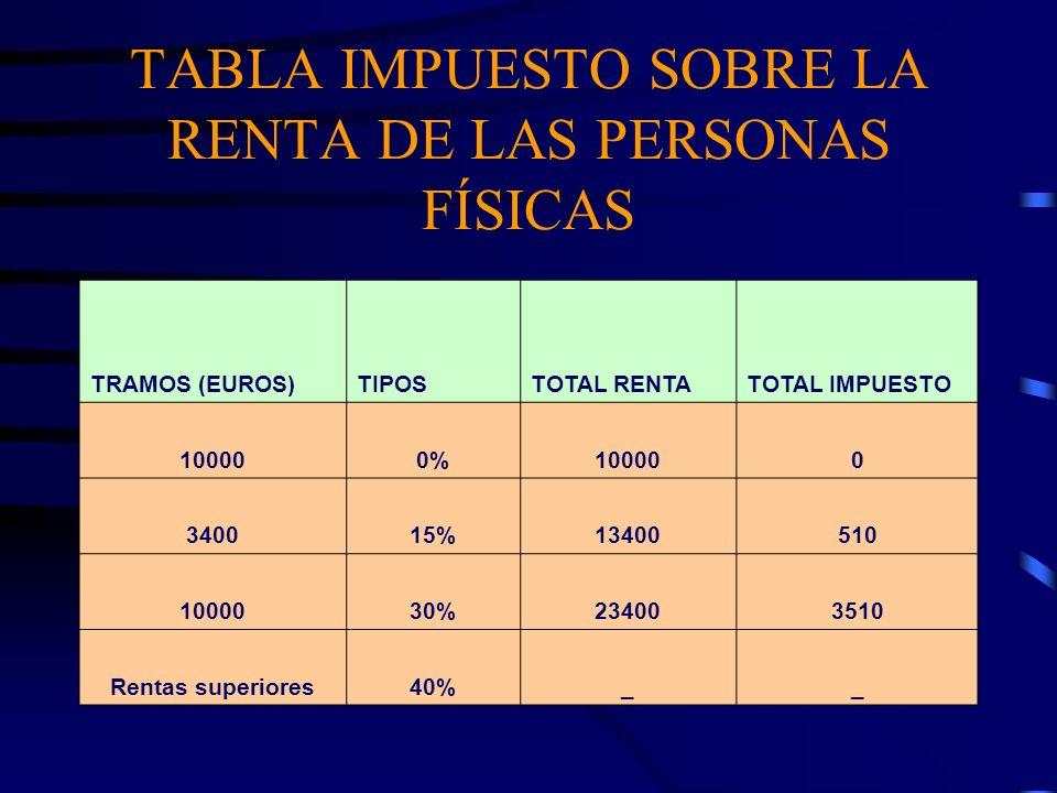 TABLA IMPUESTO SOBRE LA RENTA DE LAS PERSONAS FÍSICAS TRAMOS (EUROS)TIPOSTOTAL RENTATOTAL IMPUESTO 100000%100000 340015%13400510 1000030%234003510 Ren