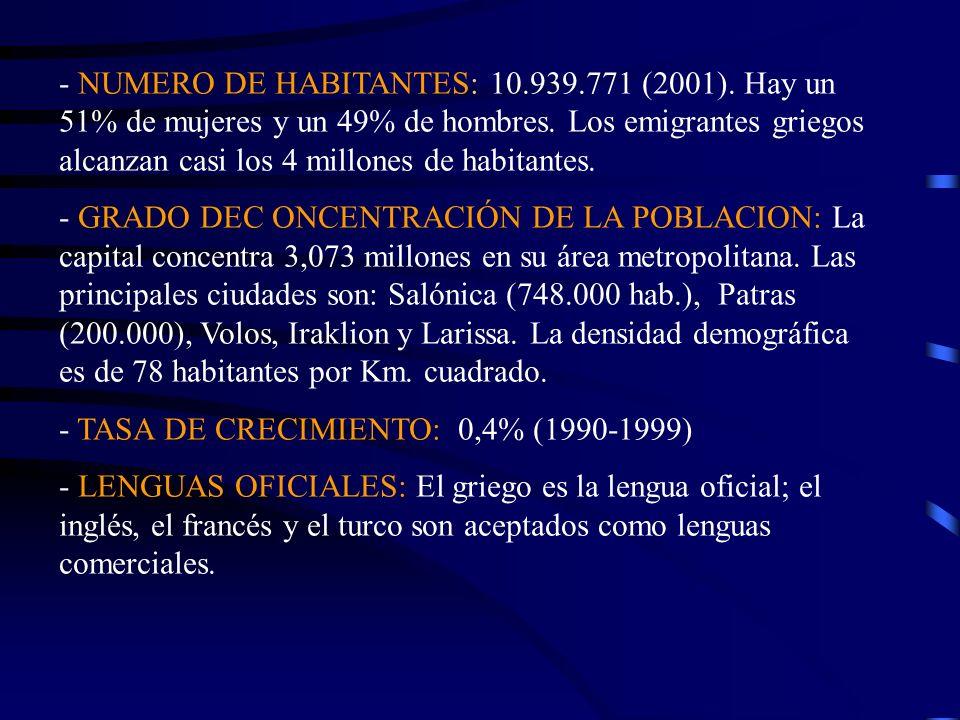 - NUMERO DE HABITANTES: 10.939.771 (2001). Hay un 51% de mujeres y un 49% de hombres. Los emigrantes griegos alcanzan casi los 4 millones de habitante