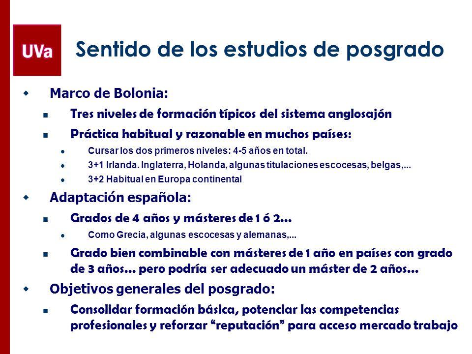 Sentido de los estudios de posgrado Marco de Bolonia: Tres niveles de formación típicos del sistema anglosajón Práctica habitual y razonable en muchos