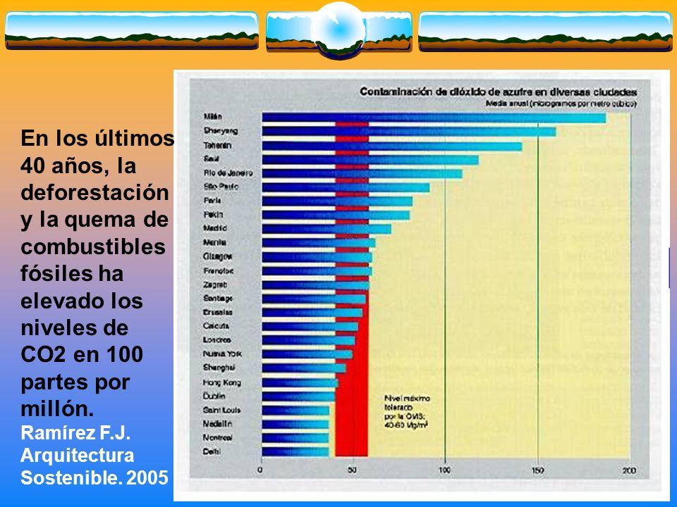 En los últimos 40 años, la deforestación y la quema de combustibles fósiles ha elevado los niveles de CO2 en 100 partes por millón. Ramírez F.J. Arqui