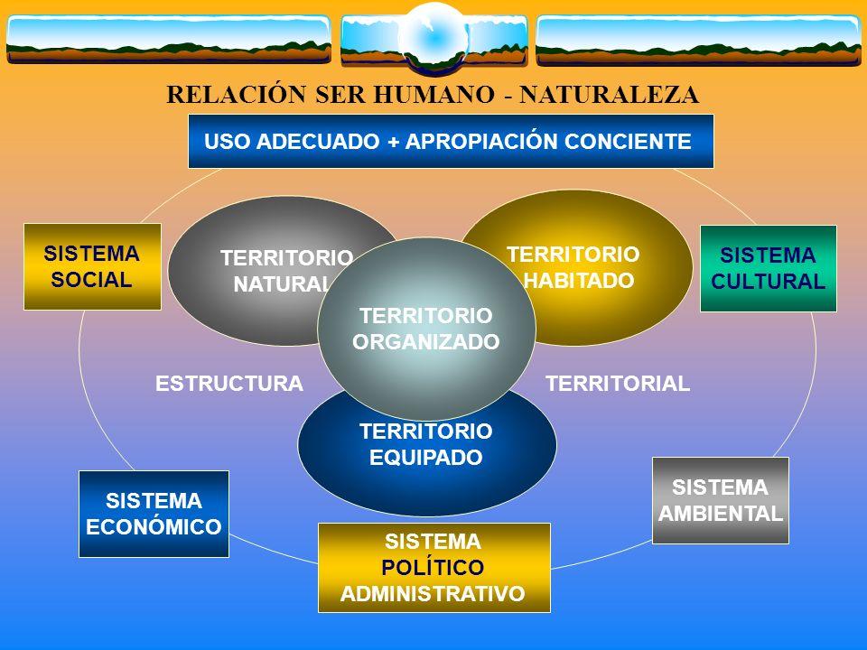 RELACIÓN SER HUMANO - NATURALEZA TERRITORIO NATURAL TERRITORIO HABITADO TERRITORIO EQUIPADO SISTEMA AMBIENTAL SISTEMA CULTURAL SISTEMA ECONÓMICO SISTEMA SOCIAL SISTEMA POLÍTICO ADMINISTRATIVO USO ADECUADO + APROPIACIÓN CONCIENTE TERRITORIO ORGANIZADO ESTRUCTURA TERRITORIAL