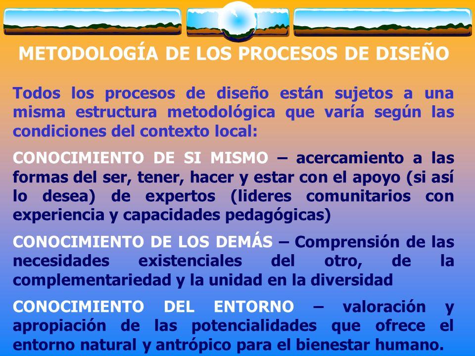 METODOLOGÍA DE LOS PROCESOS DE DISEÑO Todos los procesos de diseño están sujetos a una misma estructura metodológica que varía según las condiciones d
