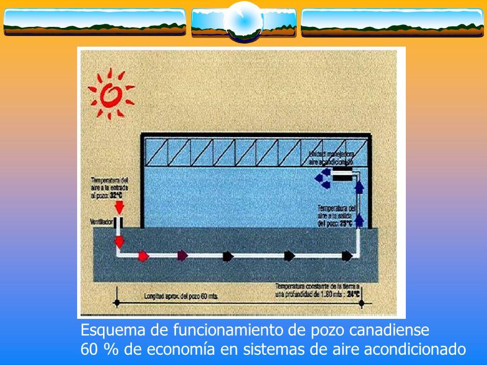Esquema de funcionamiento de pozo canadiense 60 % de economía en sistemas de aire acondicionado