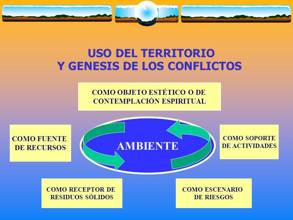 AMBIENTE COMO OBJETO ESTÉTICO O DE CONTEMPLACIÓN ESPIRITUAL COMO FUENTE DE RECURSOS COMO RECEPTOR DE RESIDUOS SÓLIDOS COMO SOPORTE DE ACTIVIDADES COMO ESCENARIO DE RIESGOS USO DEL TERRITORIO Y GENESIS DE LOS CONFLICTOS