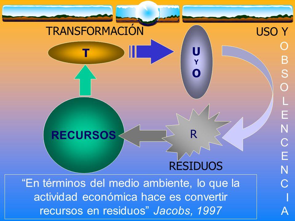 USO Y O B S O L E N C E N C I A RESIDUOS TRANSFORMACIÓN En términos del medio ambiente, lo que la actividad económica hace es convertir recursos en re