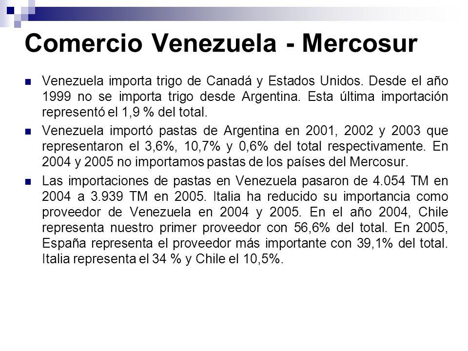 Comercio Venezuela - Mercosur Venezuela importa trigo de Canadá y Estados Unidos. Desde el año 1999 no se importa trigo desde Argentina. Esta última i