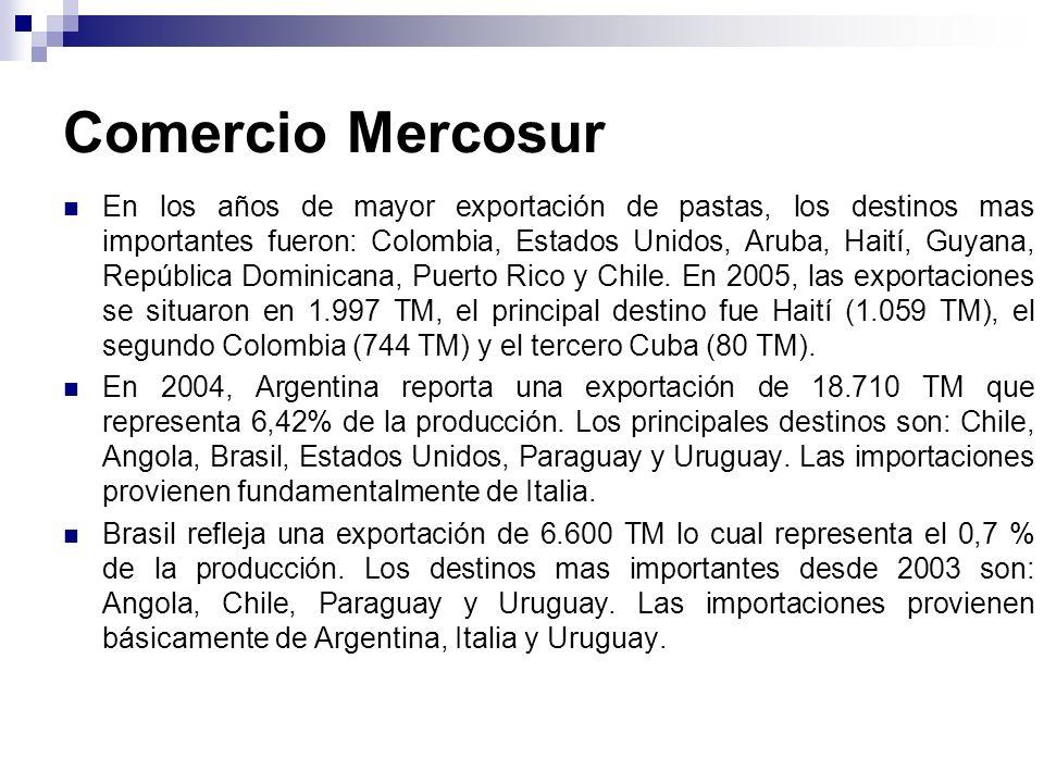 Comercio Mercosur En los años de mayor exportación de pastas, los destinos mas importantes fueron: Colombia, Estados Unidos, Aruba, Haití, Guyana, Rep