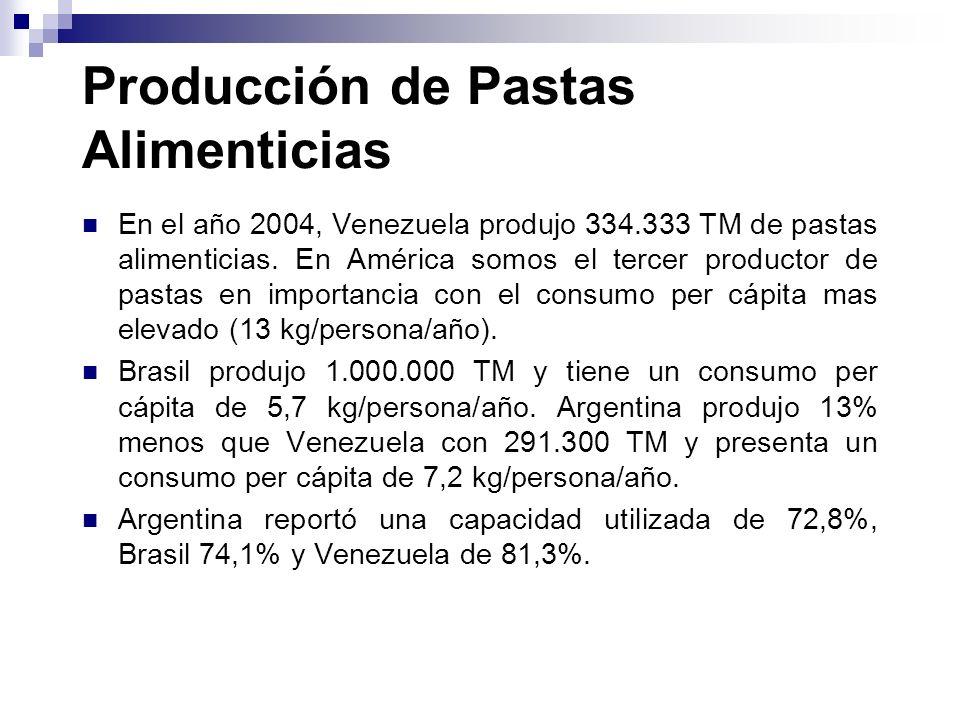 Producción de Pastas Alimenticias En el año 2004, Venezuela produjo 334.333 TM de pastas alimenticias. En América somos el tercer productor de pastas