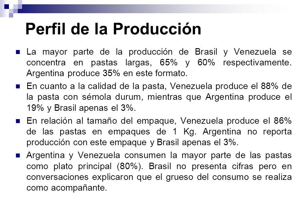 Perfil de la Producción La mayor parte de la producción de Brasil y Venezuela se concentra en pastas largas, 65% y 60% respectivamente. Argentina prod