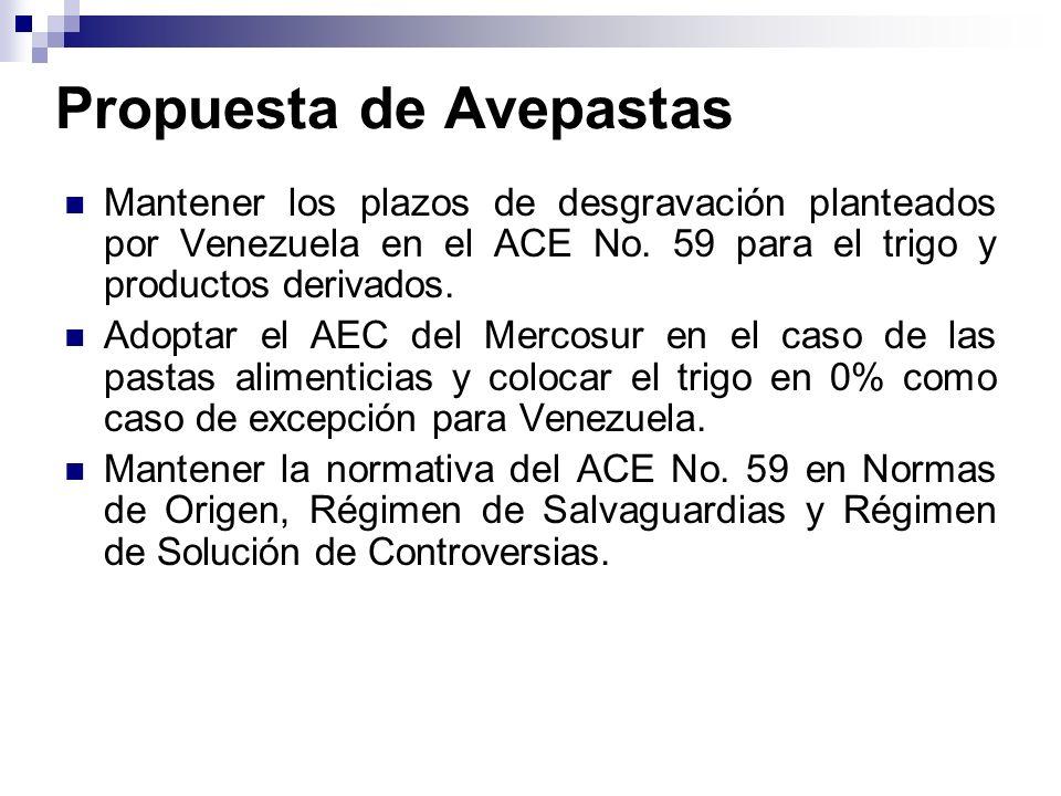 Propuesta de Avepastas Mantener los plazos de desgravación planteados por Venezuela en el ACE No. 59 para el trigo y productos derivados. Adoptar el A