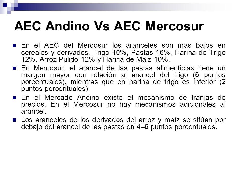 AEC Andino Vs AEC Mercosur En el AEC del Mercosur los aranceles son mas bajos en cereales y derivados. Trigo 10%, Pastas 16%, Harina de Trigo 12%, Arr