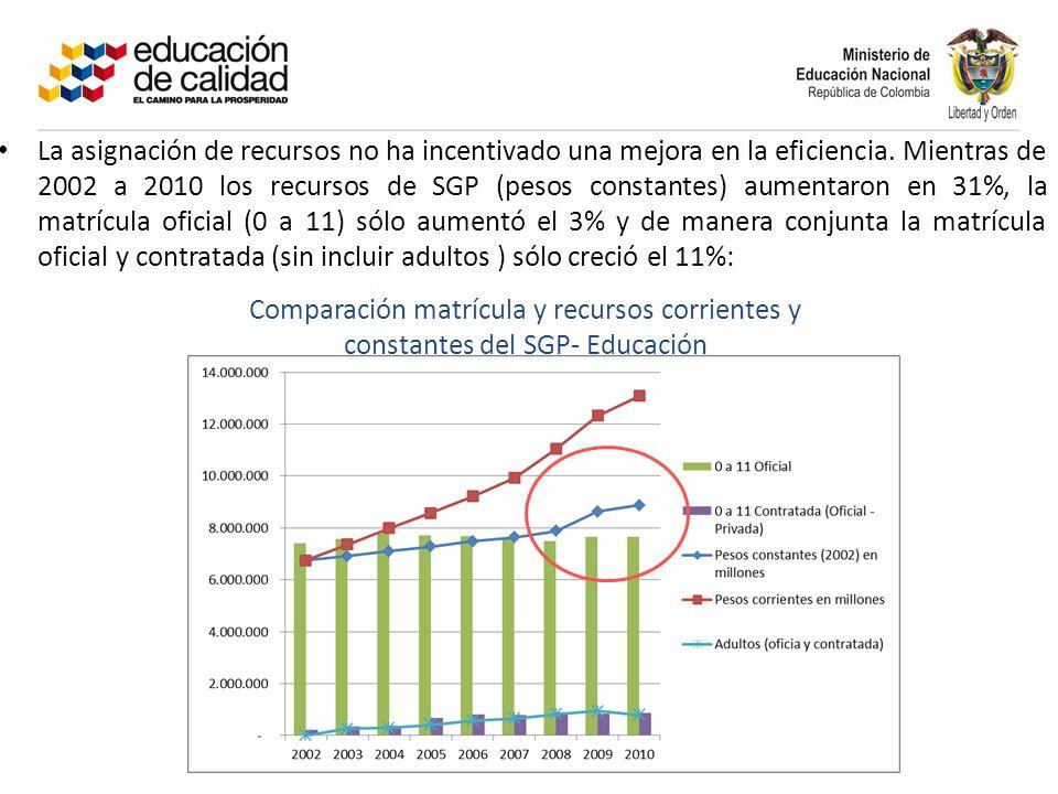 La asignación de recursos no ha incentivado una mejora en la eficiencia.