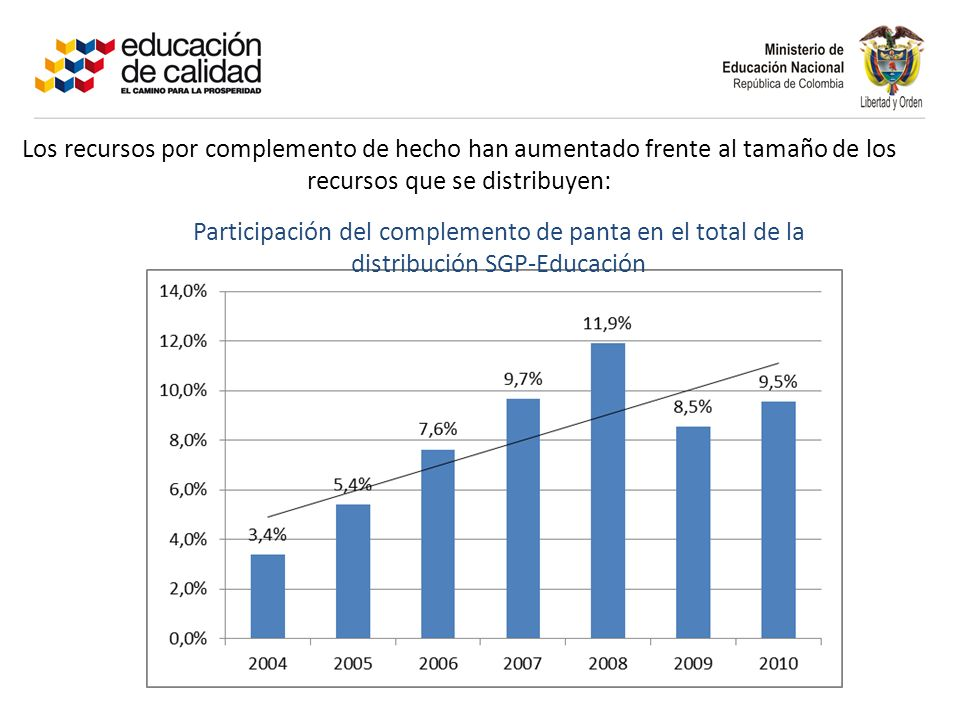 Los recursos por complemento de hecho han aumentado frente al tamaño de los recursos que se distribuyen: Participación del complemento de panta en el total de la distribución SGP-Educación