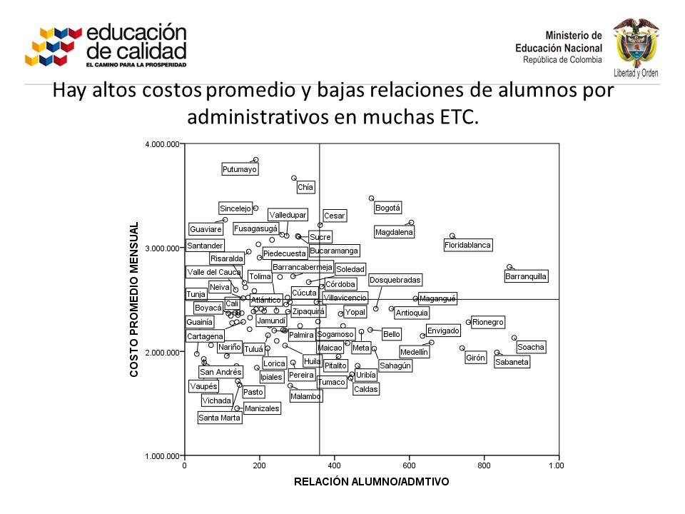 Hay altos costos promedio y bajas relaciones de alumnos por administrativos en muchas ETC.