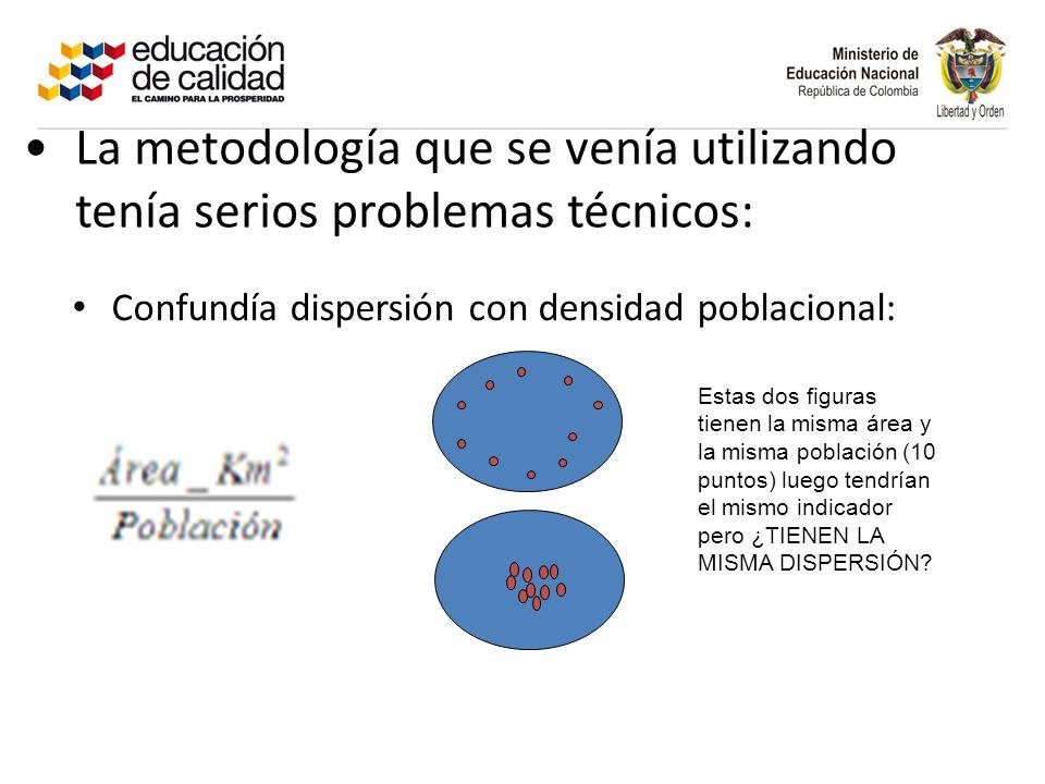 La metodología que se venía utilizando tenía serios problemas técnicos: Confundía dispersión con densidad poblacional: Estas dos figuras tienen la misma área y la misma población (10 puntos) luego tendrían el mismo indicador pero ¿TIENEN LA MISMA DISPERSIÓN?