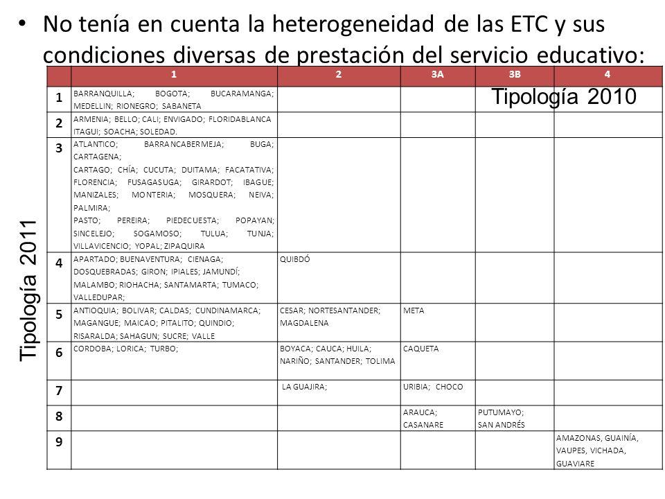 No tenía en cuenta la heterogeneidad de las ETC y sus condiciones diversas de prestación del servicio educativo: 123A3B4 1 BARRANQUILLA; BOGOTA; BUCARAMANGA; MEDELLIN; RIONEGRO; SABANETA 2 ARMENIA; BELLO; CALI; ENVIGADO; FLORIDABLANCA ITAGUI; SOACHA; SOLEDAD.