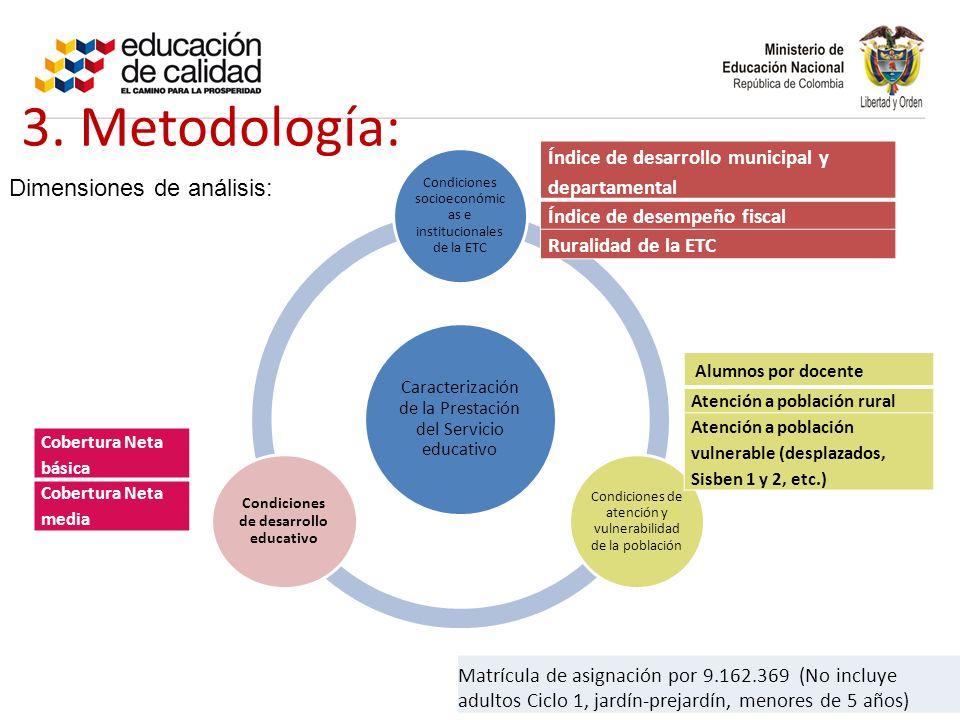 3. Metodología: Caracterización de la Prestación del Servicio educativo Condiciones socioeconómic as e institucionales de la ETC Condiciones de atenci