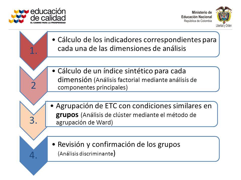 1. Cálculo de los indicadores correspondientes para cada una de las dimensiones de análisis 2 Cálculo de un índice sintético para cada dimensión (Anál