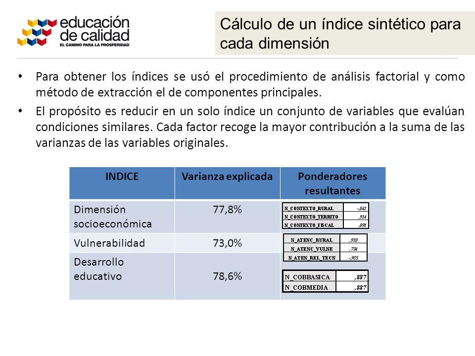 Para obtener los índices se usó el procedimiento de análisis factorial y como método de extracción el de componentes principales.