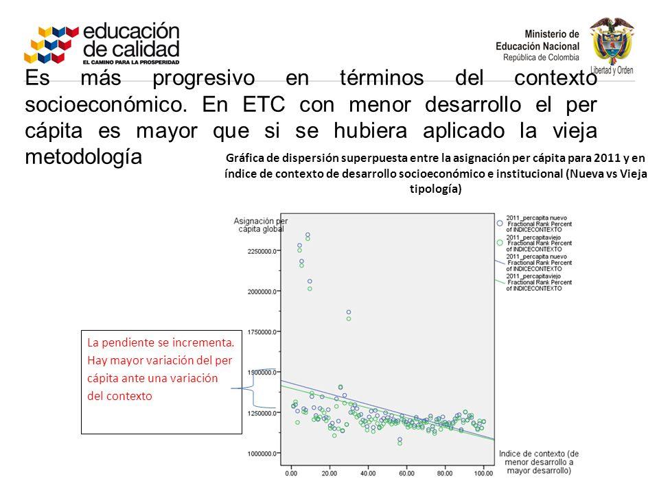 Gráfica de dispersión superpuesta entre la asignación per cápita para 2011 y en índice de contexto de desarrollo socioeconómico e institucional (Nueva vs Vieja tipología) Es más progresivo en términos del contexto socioeconómico.