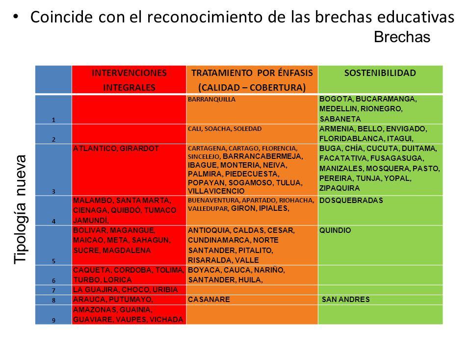 Coincide con el reconocimiento de las brechas educativas Brechas Tipología nueva INTERVENCIONES INTEGRALES TRATAMIENTO POR ÉNFASIS (CALIDAD – COBERTURA) SOSTENIBILIDAD 1 BARRANQUILLA BOGOTA, BUCARAMANGA, MEDELLIN, RIONEGRO, SABANETA 2 CALI, SOACHA, SOLEDAD ARMENIA, BELLO, ENVIGADO, FLORIDABLANCA, ITAGUI, 3 ATLANTICO, GIRARDOT CARTAGENA, CARTAGO, FLORENCIA, SINCELEJO, BARRANCABERMEJA, IBAGUE, MONTERIA, NEIVA, PALMIRA, PIEDECUESTA, POPAYAN, SOGAMOSO, TULUA, VILLAVICENCIO BUGA, CHÍA, CUCUTA, DUITAMA, FACATATIVA, FUSAGASUGA, MANIZALES, MOSQUERA, PASTO, PEREIRA, TUNJA, YOPAL, ZIPAQUIRA 4 MALAMBO, SANTA MARTA, CIENAGA, QUIBDÓ, TUMACO JAMUNDÍ, BUENAVENTURA, APARTADO, RIOHACHA, VALLEDUPAR, GIRON, IPIALES, DOSQUEBRADAS 5 BOLIVAR, MAGANGUE, MAICAO, META, SAHAGUN, SUCRE, MAGDALENA ANTIOQUIA, CALDAS, CESAR, CUNDINAMARCA, NORTE SANTANDER, PITALITO, RISARALDA, VALLE QUINDIO 6 CAQUETA, CORDOBA, TOLIMA, TURBO, LORICA BOYACA, CAUCA, NARIÑO, SANTANDER, HUILA, 7 LA GUAJIRA, CHOCO, URIBIA 8 ARAUCA, PUTUMAYO,CASANARE SAN ANDRES 9 AMAZONAS, GUAINIA, GUAVIARE, VAUPES, VICHADA