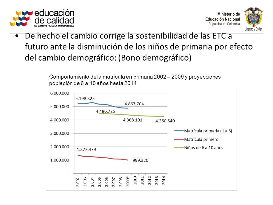 De hecho el cambio corrige la sostenibilidad de las ETC a futuro ante la disminución de los niños de primaria por efecto del cambio demográfico: (Bono demográfico) Comportamiento de la matrícula en primaria 2002 – 2009 y proyecciones población de 6 a 10 años hasta 2014